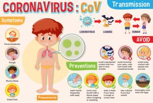 SYNTOMS AND PREVENTIONS CORONAVIRUS
